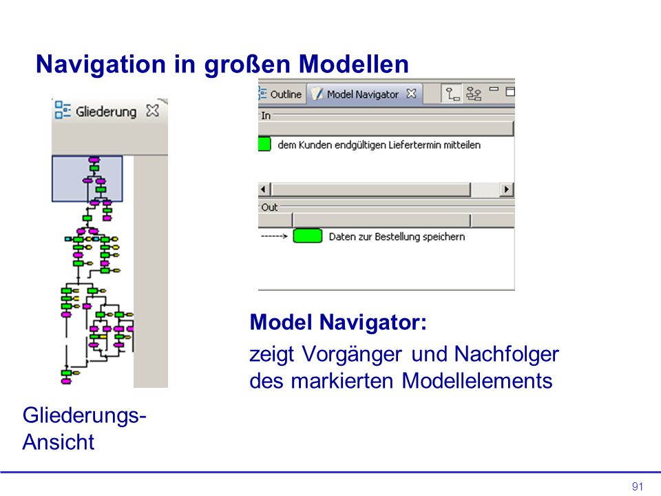 91 Navigation in großen Modellen Gliederungs- Ansicht Model Navigator: zeigt Vorgänger und Nachfolger des markierten Modellelements