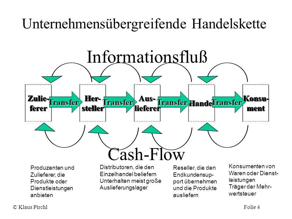 Unternehmensübergreifende Handelskette Zulie-fererZulie-fererHer-stellerHer-steller Transfer Konsu-mentKonsu-ment Transfer Aus-liefererAus-liefererHan