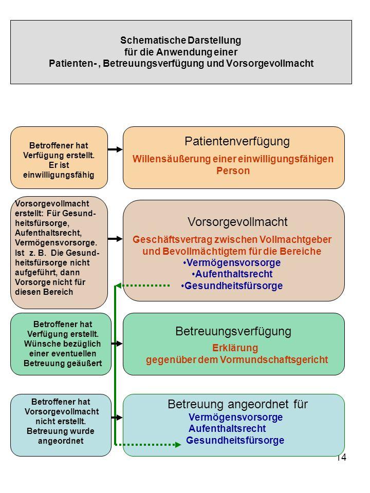 14 Schematische Darstellung für die Anwendung einer Patienten-, Betreuungsverfügung und Vorsorgevollmacht Patientenverfügung Willensäußerung einer ein