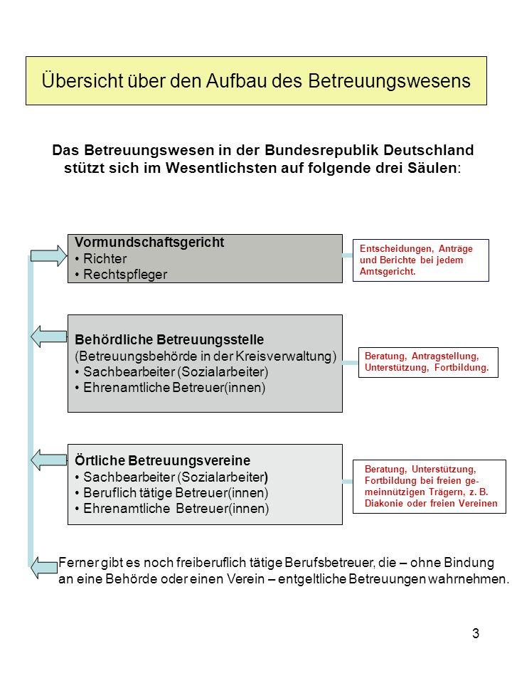 3 Übersicht über den Aufbau des Betreuungswesens Das Betreuungswesen in der Bundesrepublik Deutschland stützt sich im Wesentlichsten auf folgende drei