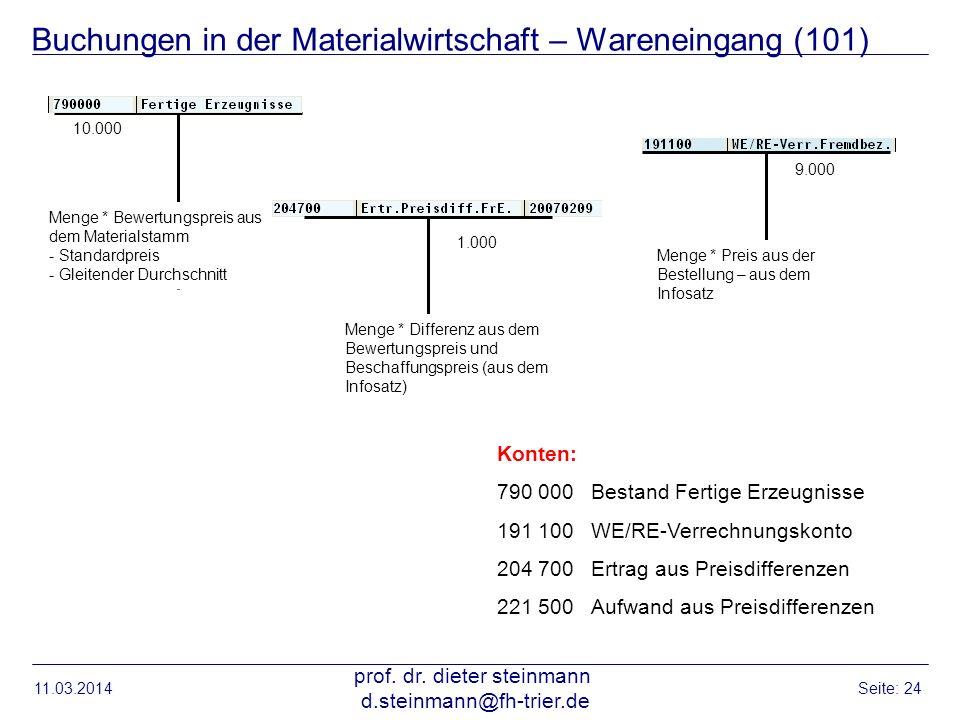 Buchungen in der Materialwirtschaft – Wareneingang (101) 10.000 9.000 1.000 Konten: 790 000Bestand Fertige Erzeugnisse 191 100WE/RE-Verrechnungskonto