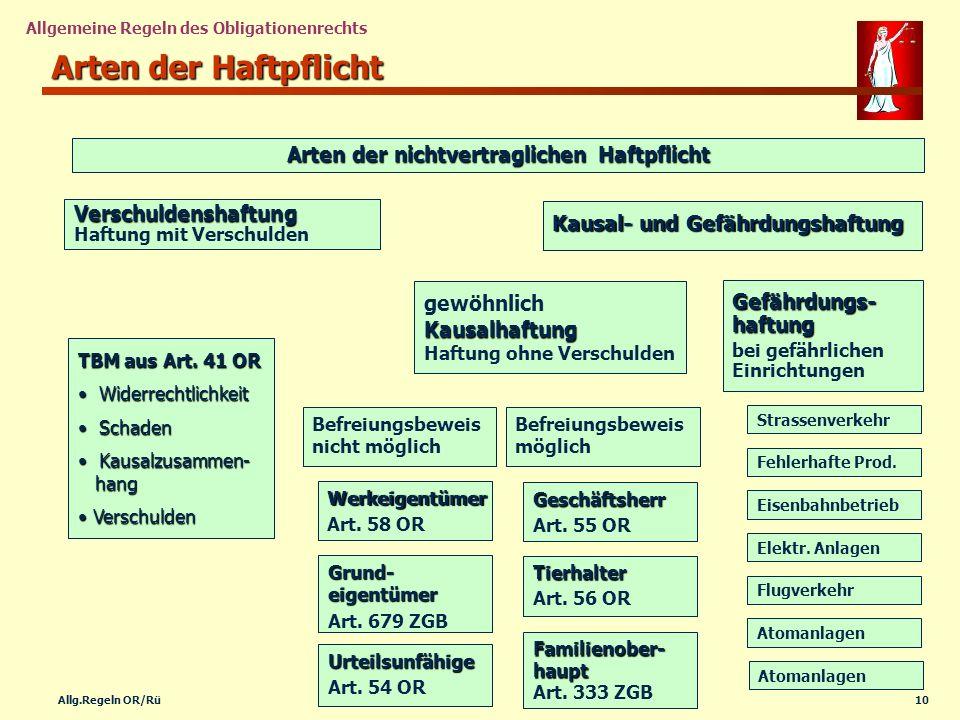 10Allg.Regeln OR/Rü Allgemeine Regeln des Obligationenrechts Arten der Haftpflicht Arten der nichtvertraglichen Haftpflicht Verschuldenshaftung Versch