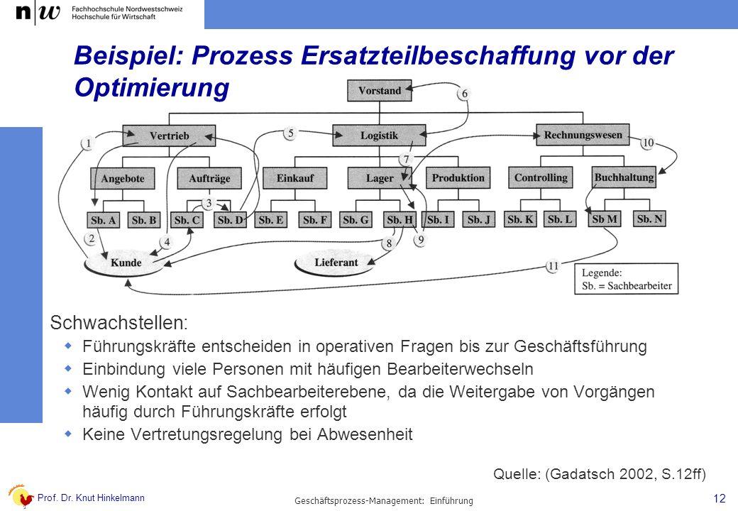 Prof. Dr. Knut Hinkelmann 12 Geschäftsprozess-Management: Einführung Beispiel: Prozess Ersatzteilbeschaffung vor der Optimierung Schwachstellen: Führu