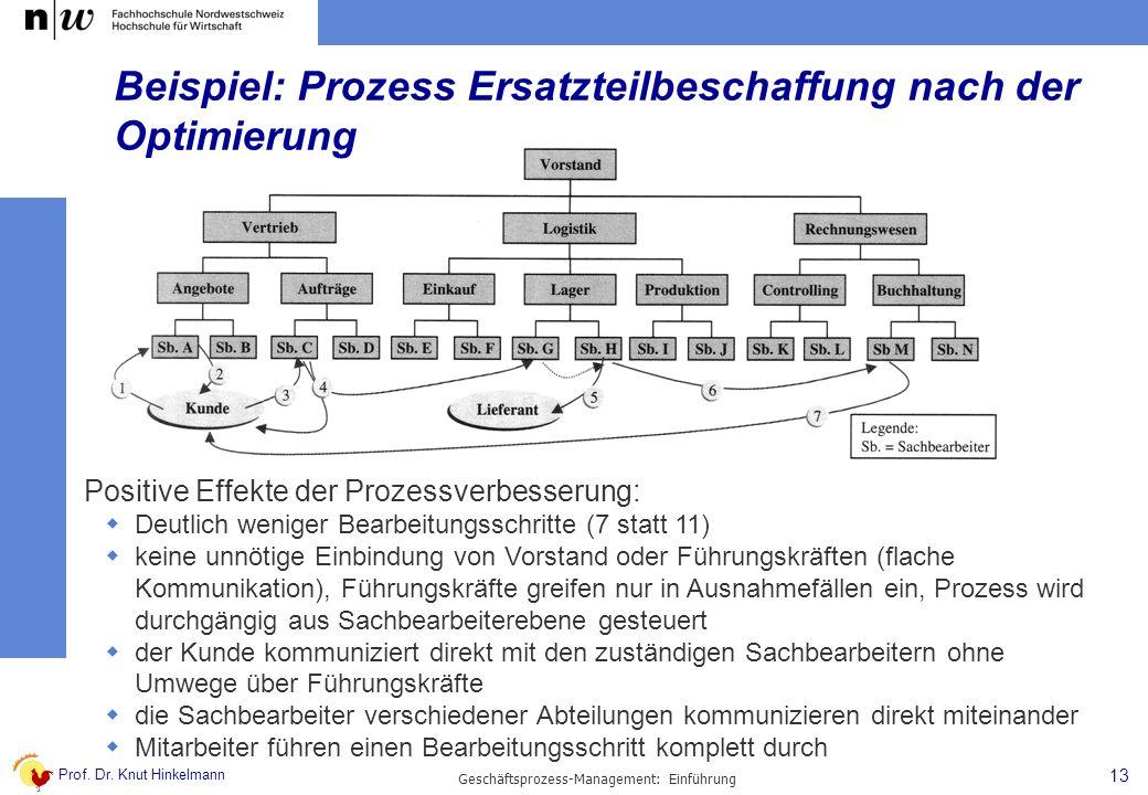 Prof. Dr. Knut Hinkelmann 13 Geschäftsprozess-Management: Einführung Beispiel: Prozess Ersatzteilbeschaffung nach der Optimierung Positive Effekte der