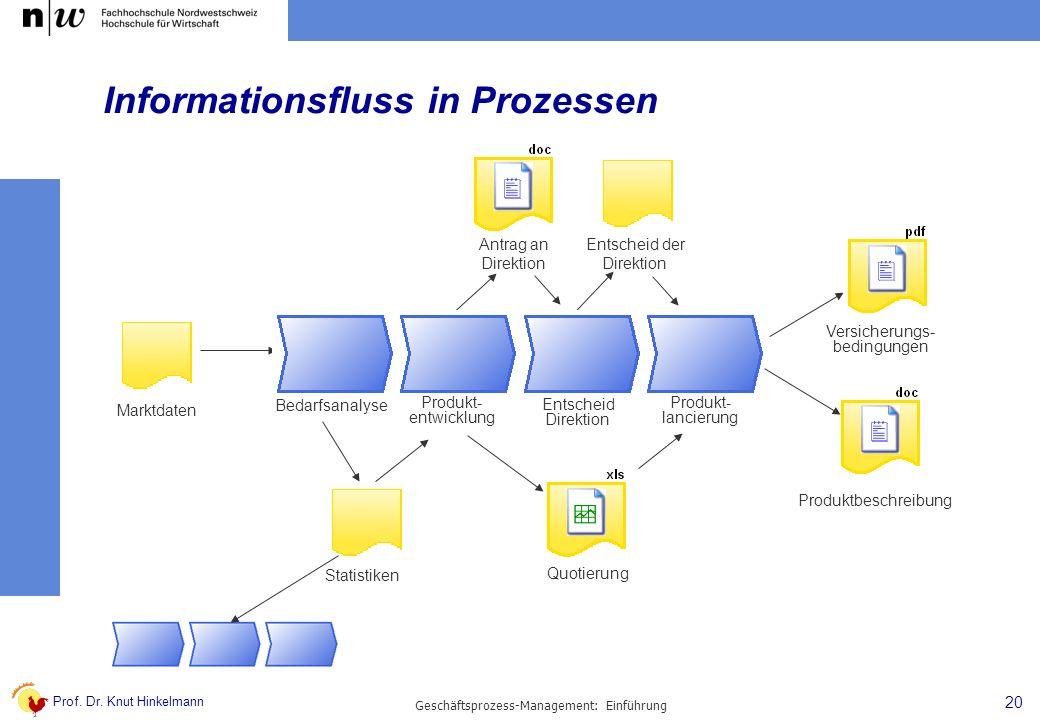 Prof. Dr. Knut Hinkelmann 20 Geschäftsprozess-Management: Einführung Informationsfluss in Prozessen Produktbeschreibung Marktdaten Statistiken Quotier