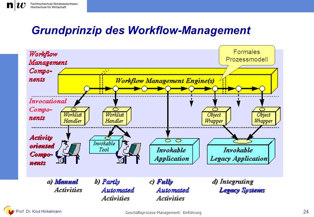 Prof. Dr. Knut Hinkelmann 24 Geschäftsprozess-Management: Einführung Grundprinzip des Workflow-Management Formales Prozessmodell