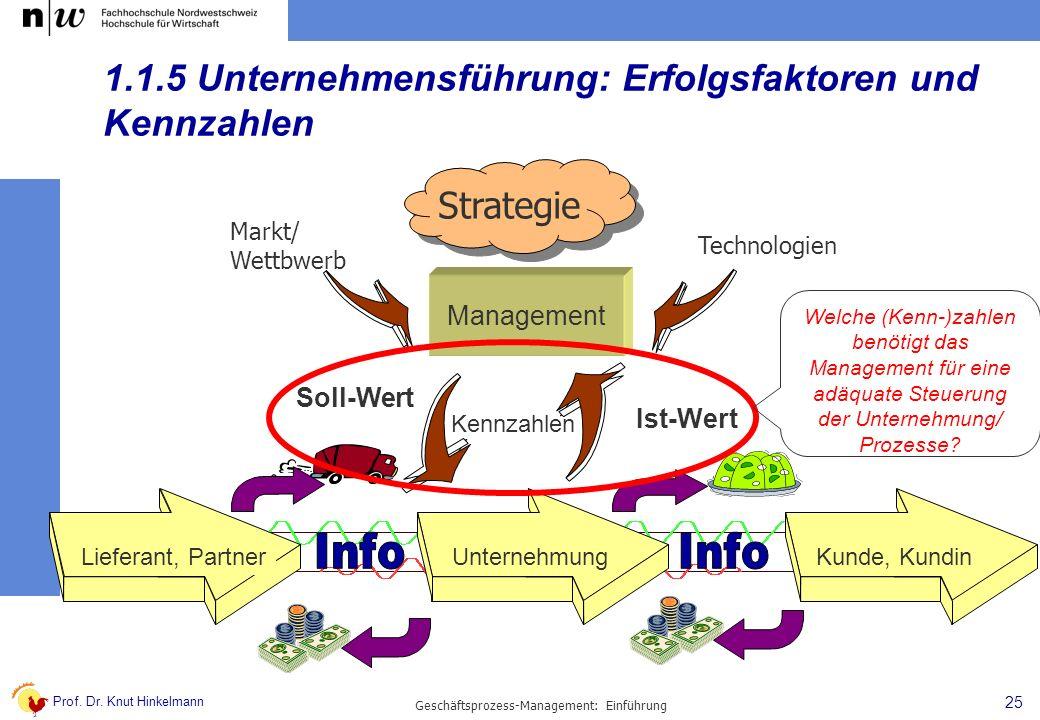 Prof. Dr. Knut Hinkelmann 25 Geschäftsprozess-Management: Einführung 1.1.5 Unternehmensführung: Erfolgsfaktoren und Kennzahlen Lieferant, PartnerUnter