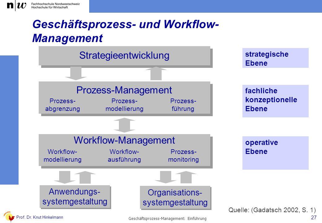 Prof. Dr. Knut Hinkelmann 27 Geschäftsprozess-Management: Einführung Geschäftsprozess- und Workflow- Management Strategieentwicklung Prozess-Managemen