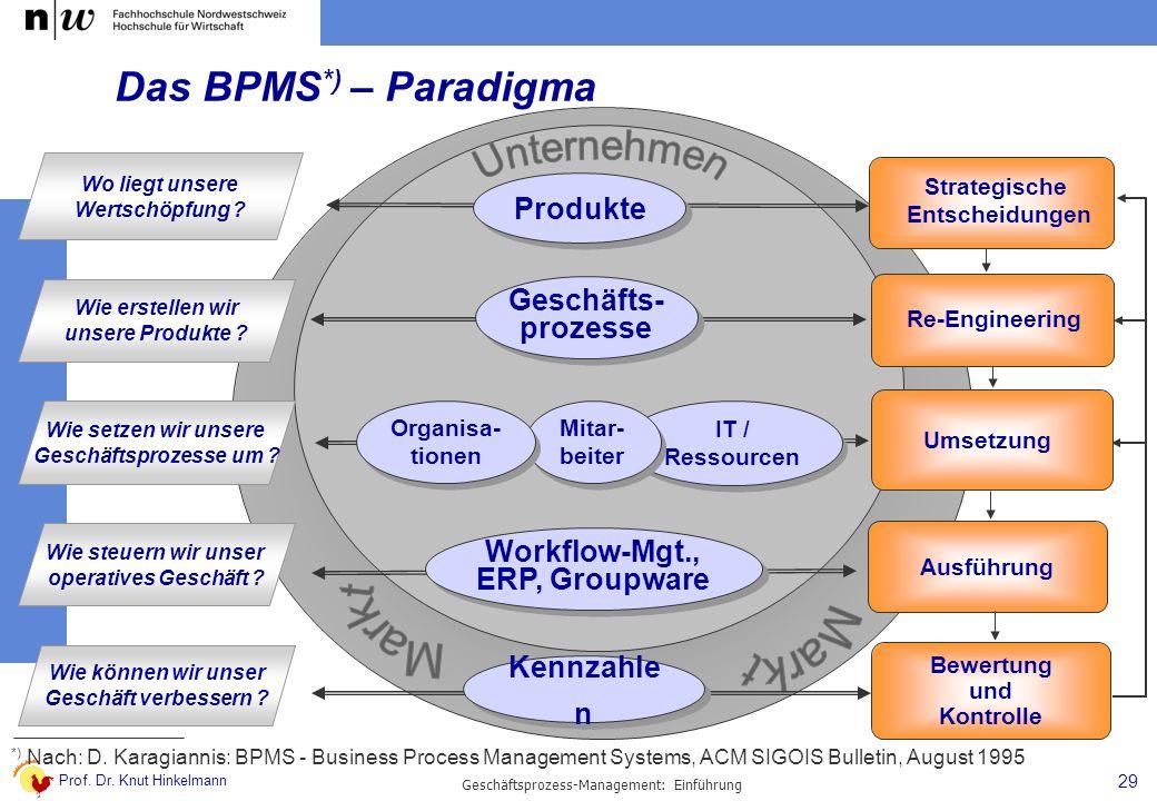 Prof. Dr. Knut Hinkelmann 29 Geschäftsprozess-Management: Einführung Das BPMS *) – Paradigma Strategische Entscheidungen Re-Engineering Umsetzung Ausf