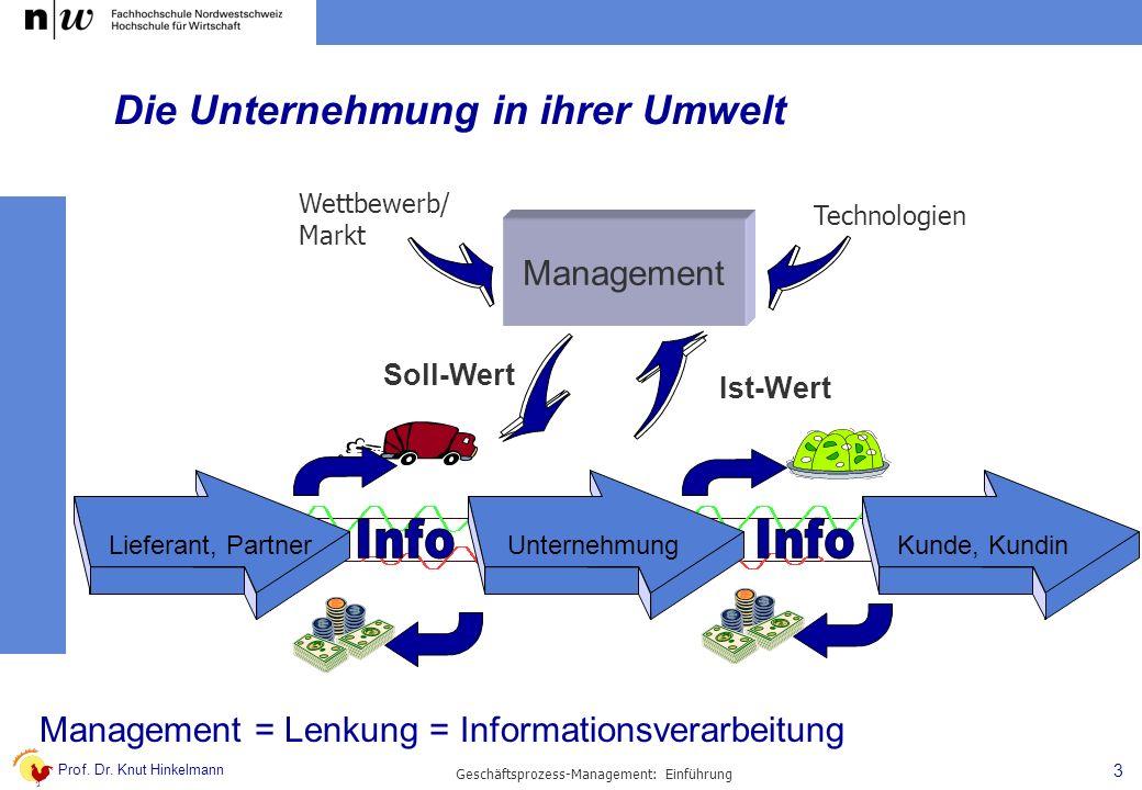 Prof. Dr. Knut Hinkelmann 3 Geschäftsprozess-Management: Einführung Die Unternehmung in ihrer Umwelt Lieferant, PartnerUnternehmungKunde, Kundin Manag