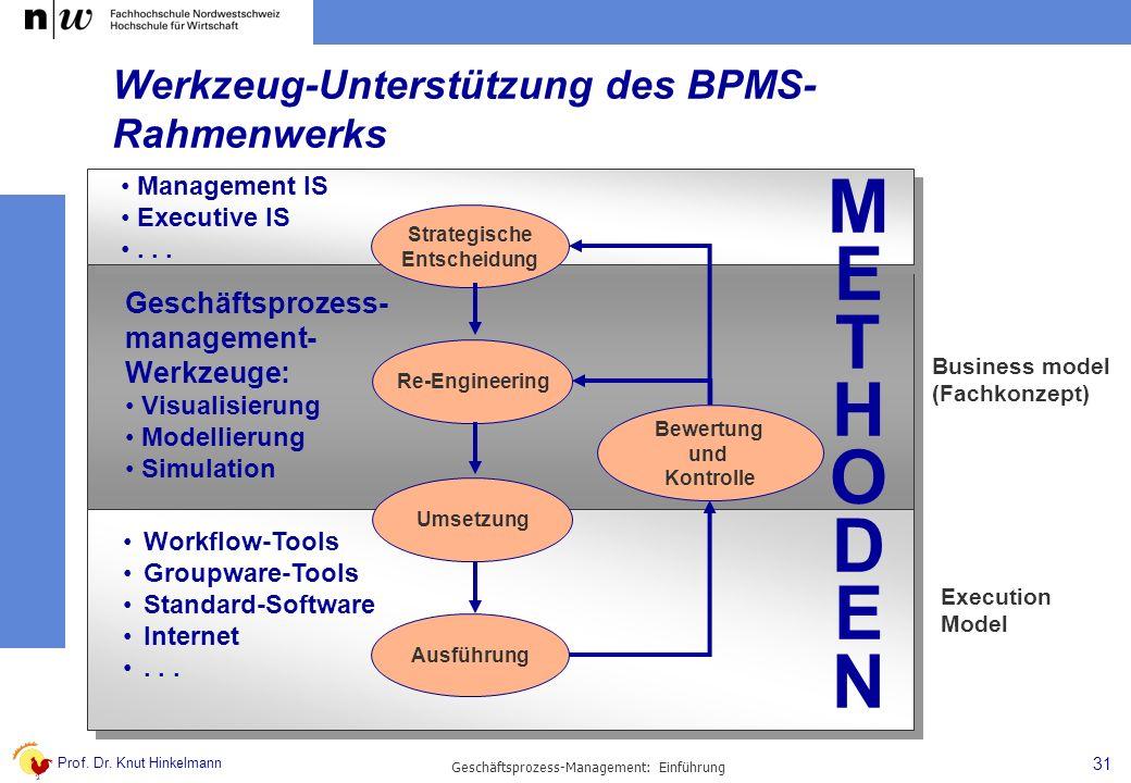 Prof. Dr. Knut Hinkelmann 31 Geschäftsprozess-Management: Einführung Geschäftsprozess- management- Werkzeuge: Visualisierung Modellierung Simulation M