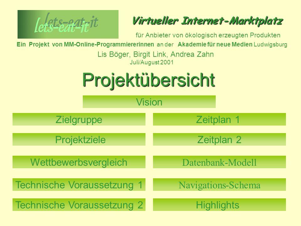 Projektübersicht Virtueller Internet-Marktplatz für Anbieter von ökologisch erzeugten Produkten Ein Projekt von MM-Online-Programmiererinnen an der Ak