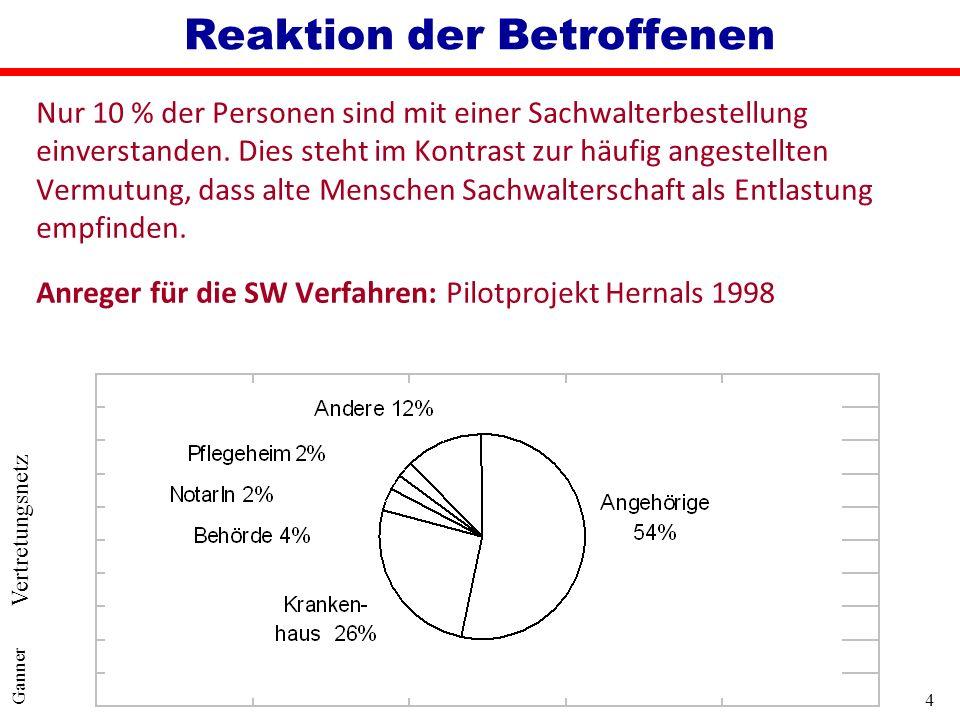5 Ganner SWRÄG 2006 – Zentrale Punkte qReduktion der Sachwalterschaften l Verdreifachung der SW von 1991 bis 2001 l 2005: ca.