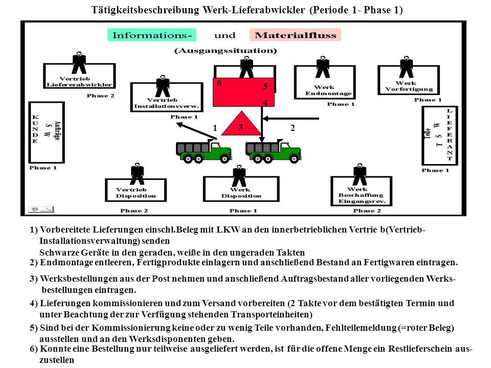 Tätigkeitsbeschreibung Werk Endmontage (Periode 1-Phase 1) 1 1) Vorfertigung entleeren. Baugruppen einlagern und anschließen Lagerbestand der Baugrupp