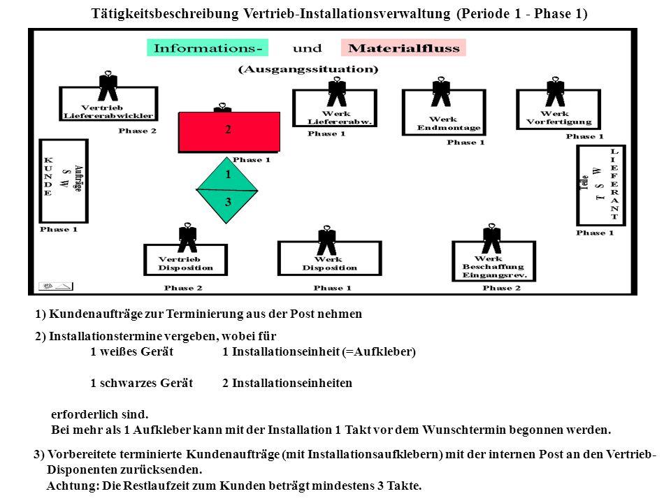 Tätigkeitsbeschreibung Werk-Lieferabwickler (Periode 1- Phase 1) 1 1) Vorbereitete Lieferungen einschl.Beleg mit LKW an den innerbetrieblichen Vertrie