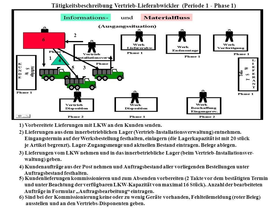 Tätigkeitsbeschreibung Vertrieb-Installationsverwaltung (Periode 1 - Phase 1) 1 1) Kundenaufträge zur Terminierung aus der Post nehmen 2 2) Installati