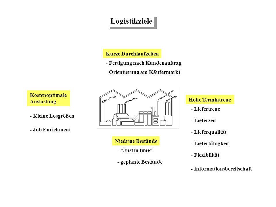 Das logistische Prinzip Der Kunde bestimmt das richtige Produkt zum richtigen Zeitpunkt am richtigen Ort in der richtigen Qualität in der richtigen Me