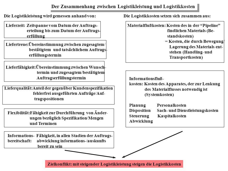 Logistikziele Kurze Durchlaufzeiten - Fertigung nach Kundenauftrag - Orientierung am Käufermarkt Hohe Termintreue - Liefertreue - Lieferzeit - Lieferq