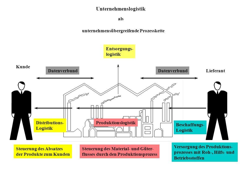 Logistikkostengruppen KundeHerstellerLieferant Auftrags- eingang Auftrags- bearbeitung DispositionBeschaffung Kosten des Informationsflusses - Lenkung