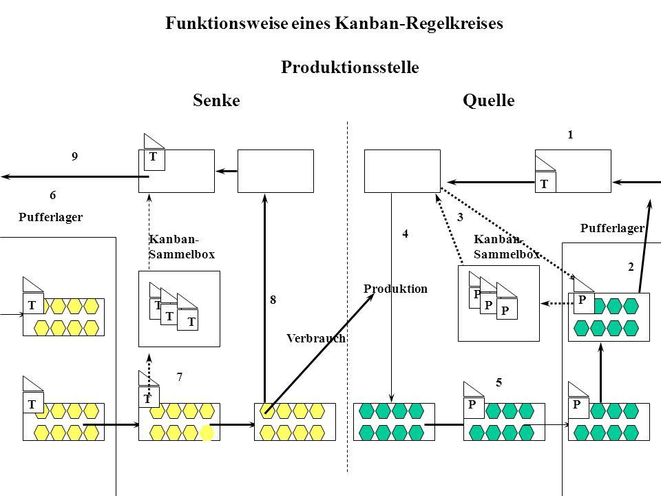Voraussetzungen für JIT reibungslose Zusammenarbeit zwischen Zulieferer und Hersteller (schneller Informationsaustausch und räumliche Nähe sind zumeis