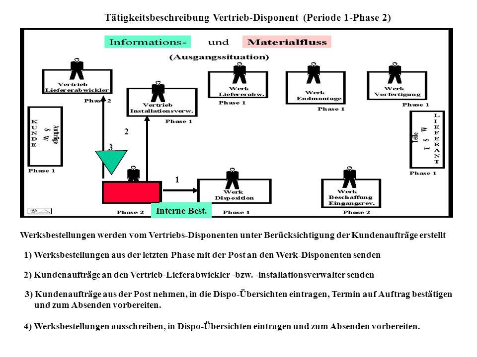1 Tätigkeitsbeschreibung Kunde (Periode 1 - Phase 1) 1) Post Vorbereitete Aufträge für schwarze und weiße Geräte mit der Post an die Vertriebsdisposit