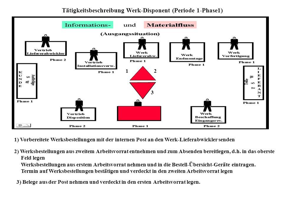 Tätigkeitsbeschreibung Vertrieb-Disponent (Periode 1-Phase 2) Interne Best. Werksbestellungen werden vom Vertriebs-Disponenten unter Berücksichtigung
