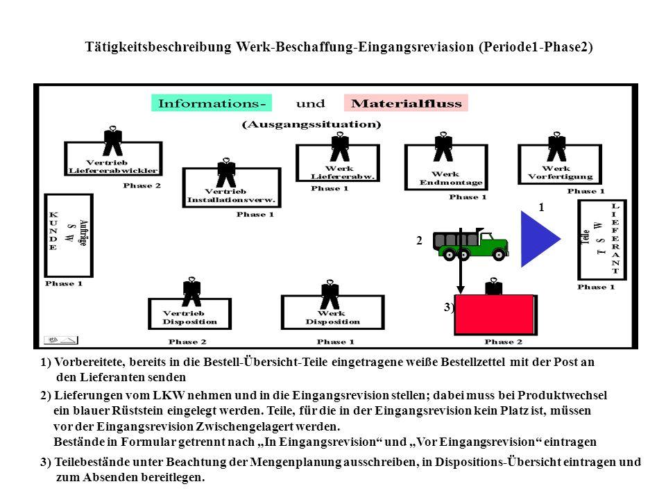 Tätigkeitsbeschreibung Werk-Disponent (Periode 1-Phase1) 1 1) Vorbereitete Werksbestellungen mit der internen Post an den Werk-Lieferabwickler senden