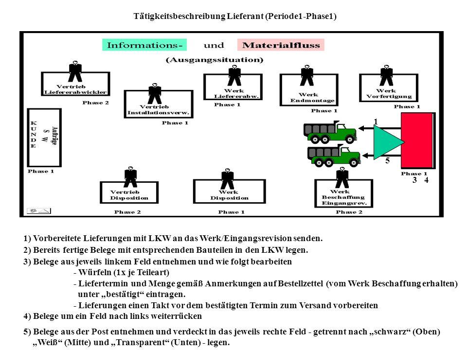 Tätigkeitsbeschreibung Lieferant (Periode1-Phase1) 1 1) Vorbereitete Lieferungen mit LKW an das Werk/Eingangsrevision senden.