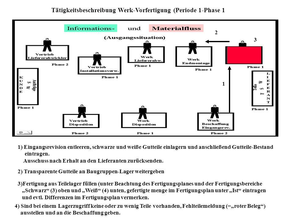 Tätigkeitsbeschreibung Werk-Vorfertigung (Periode 1-Phase 1 1 1) Eingangsrevision entleeren, schwarze und weiße Gutteile einlagern und anschließend Gutteile-Bestand eintragen.