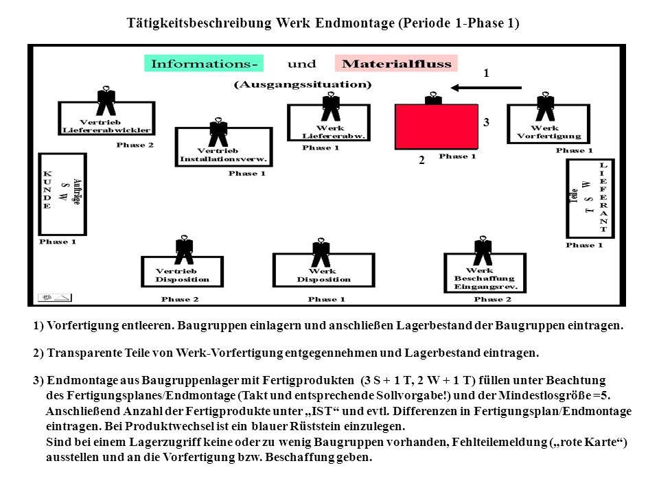 Tätigkeitsbeschreibung Werk Endmontage (Periode 1-Phase 1) 1 1) Vorfertigung entleeren.