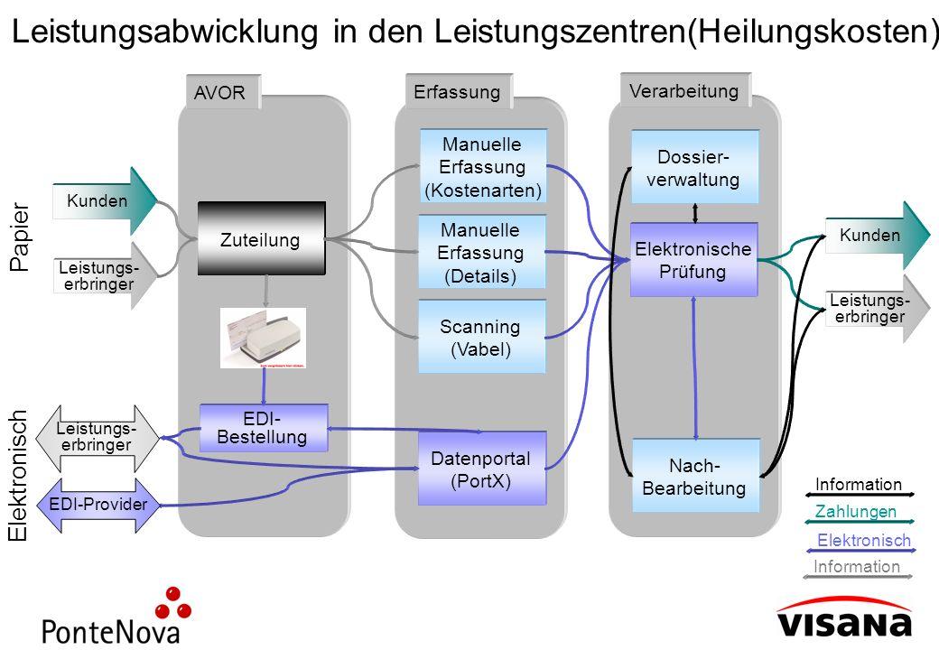 Leistungsabwicklung in den Leistungszentren(Heilungskosten) Leistungs- erbringer Kunden Zuteilung AVOR EDI- Bestellung Scanning (Vabel) Manuelle Erfas