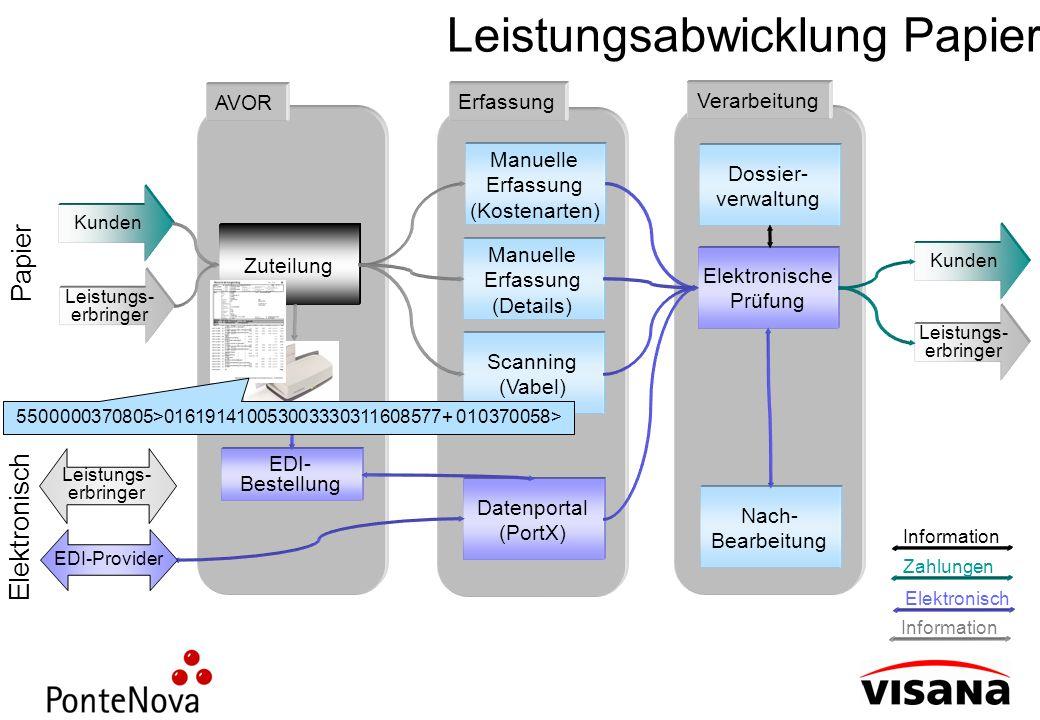 Leistungsabwicklung Papier Leistungs- erbringer Kunden Zuteilung AVOR EDI- Bestellung Scanning (Vabel) Manuelle Erfassung (Details) Manuelle Erfassung