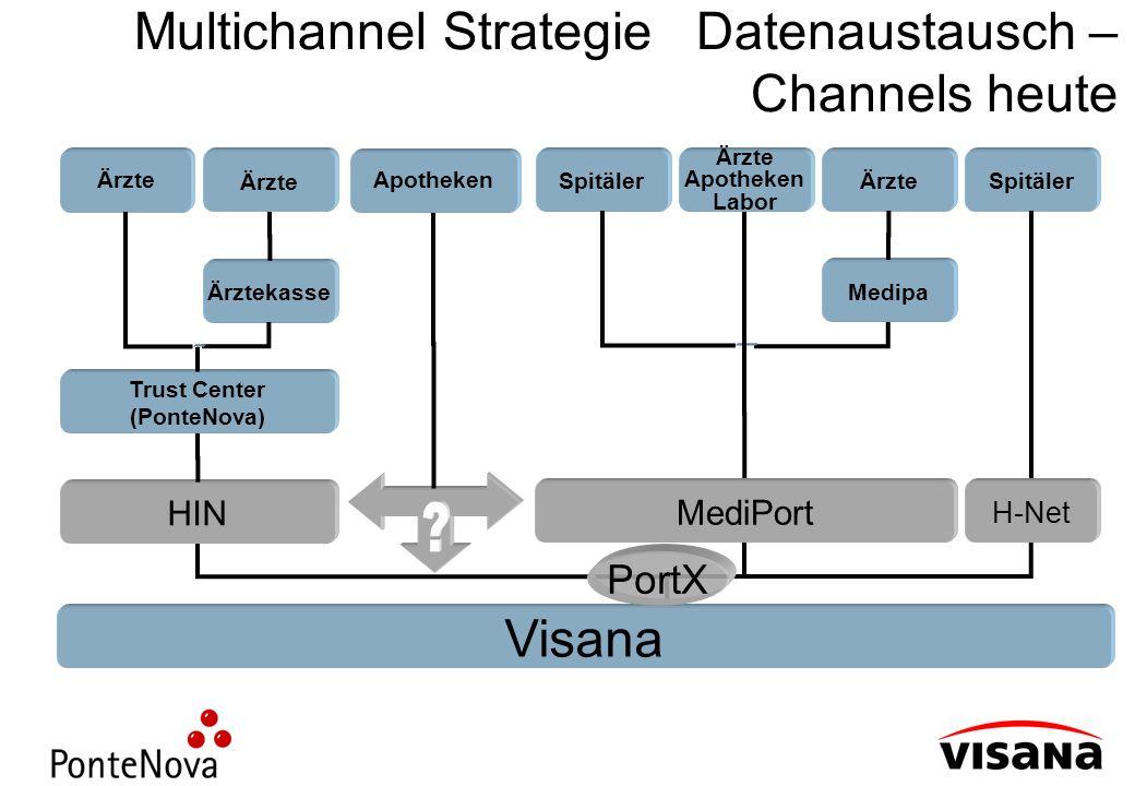 Multichannel Strategie Datenaustausch – Channels heute Visana Ärzte Ärztekasse Trust Center (PonteNova) HIN Spitäler H-Net Ärzte Apotheken Labor Ärzte