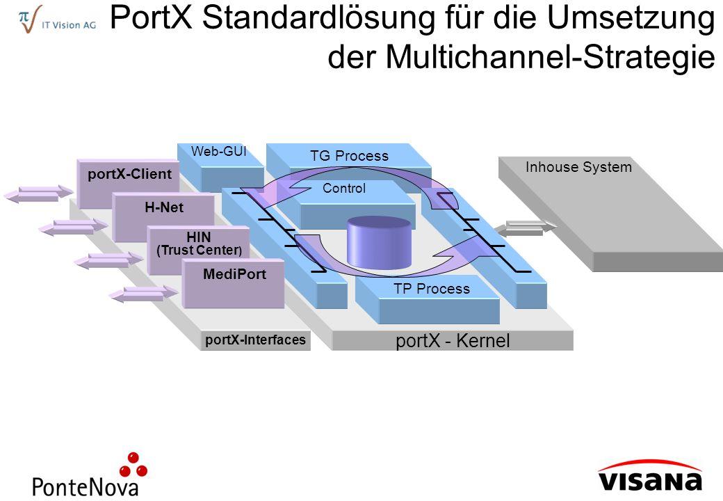 Inhouse System PortX Standardlösung für die Umsetzung der Multichannel-Strategie portX - Kernel TP Process TG Process Web-GUI Control portX-Interfaces