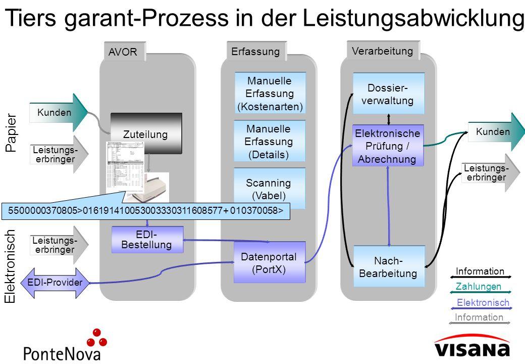 Tiers garant-Prozess in der Leistungsabwicklung Leistungs- erbringer Kunden Leistungs- erbringer Zuteilung AVOR EDI- Bestellung Scanning (Vabel) Manue