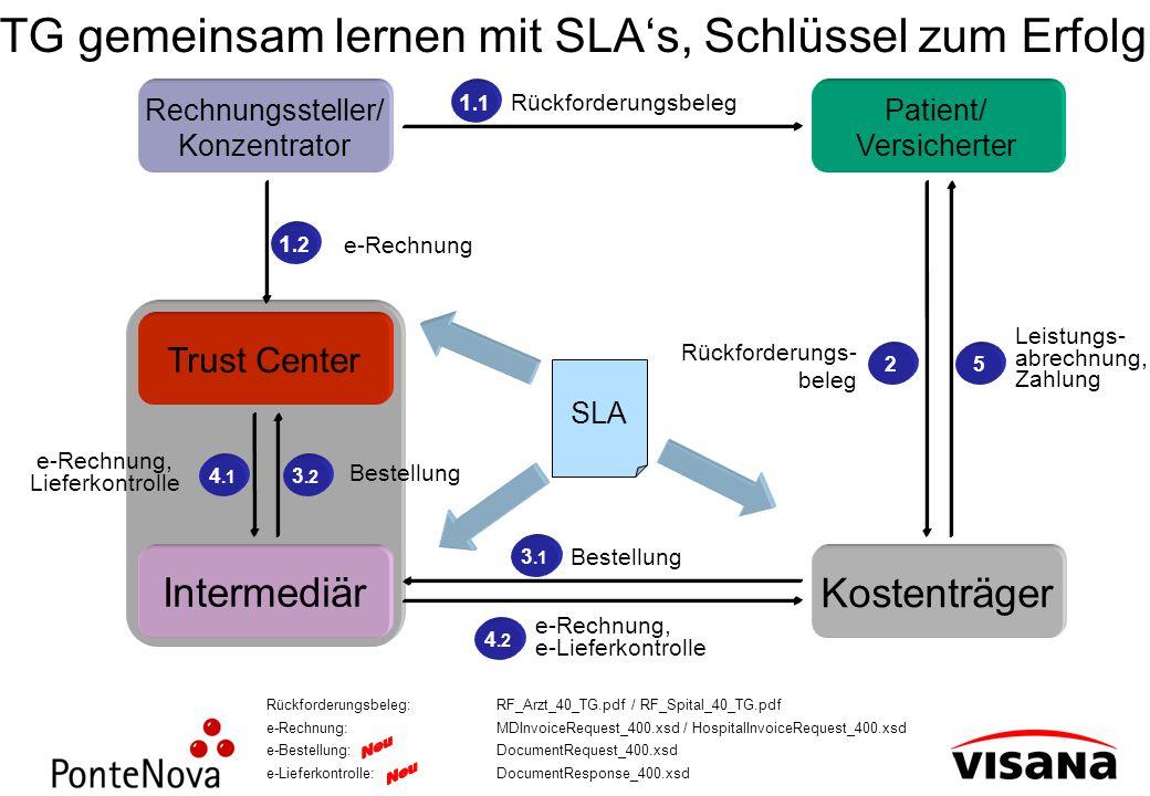 TG gemeinsam lernen mit SLAs, Schlüssel zum Erfolg Rückforderungsbeleg:RF_Arzt_40_TG.pdf / RF_Spital_40_TG.pdf e-Rechnung:MDInvoiceRequest_400.xsd / H