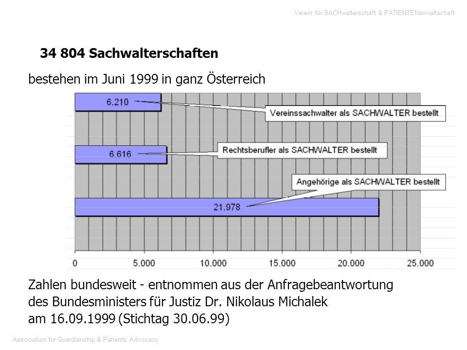 Association for Guardianship & Patients Advocacy Verein für SACHwalterschaft & PATIENTENanwaltschaft 34 804 Sachwalterschaften bestehen im Juni 1999 i