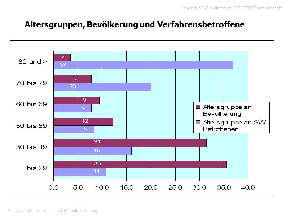 Association for Guardianship & Patients Advocacy Verein für SACHwalterschaft & PATIENTENanwaltschaft Altersgruppen, Bevölkerung und Verfahrensbetroffe