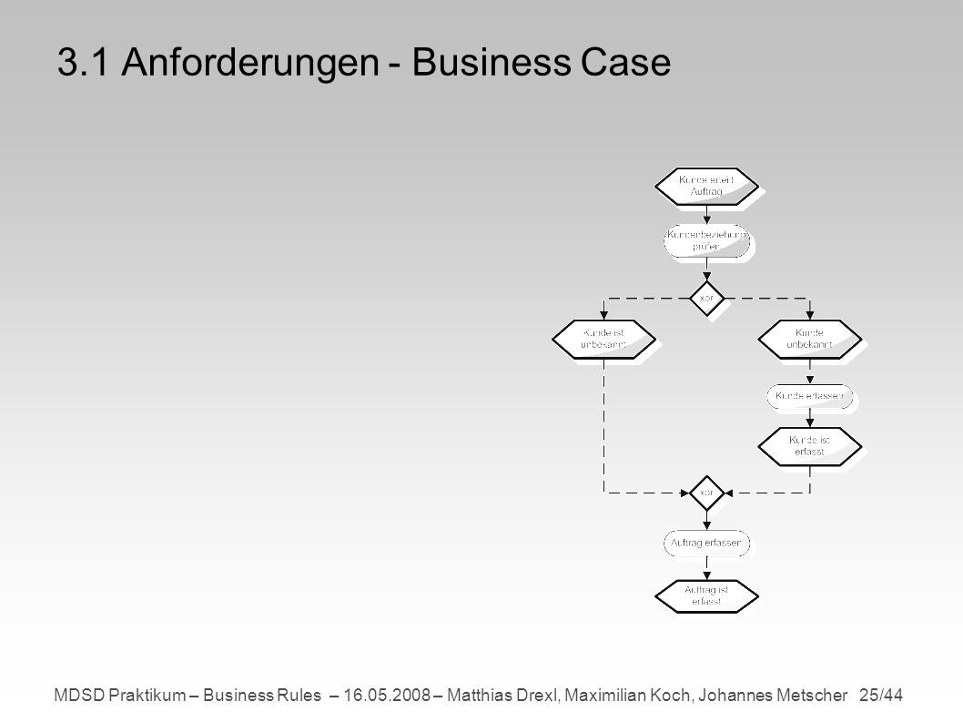 MDSD Praktikum – Business Rules – 16.05.2008 – Matthias Drexl, Maximilian Koch, Johannes Metscher 25/44 3.1 Anforderungen - Business Case