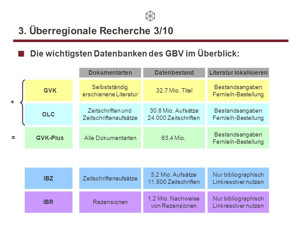 3. Überregionale Recherche 3/10 Die wichtigsten Datenbanken des GBV im Überblick: GVK GVK-Plus OLC IBR IBZ Selbstständig erschienene Literatur Dokumen