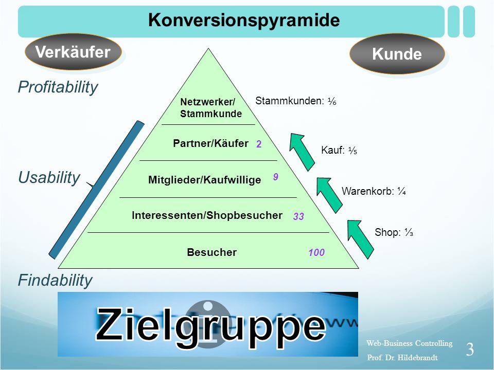 Web-Business Controlling Kontrollgrößen Besucherquellen (Findability) Konversionen (Usability) Gewinne (Profitability) Schools Out Adwords OptimierungProf.