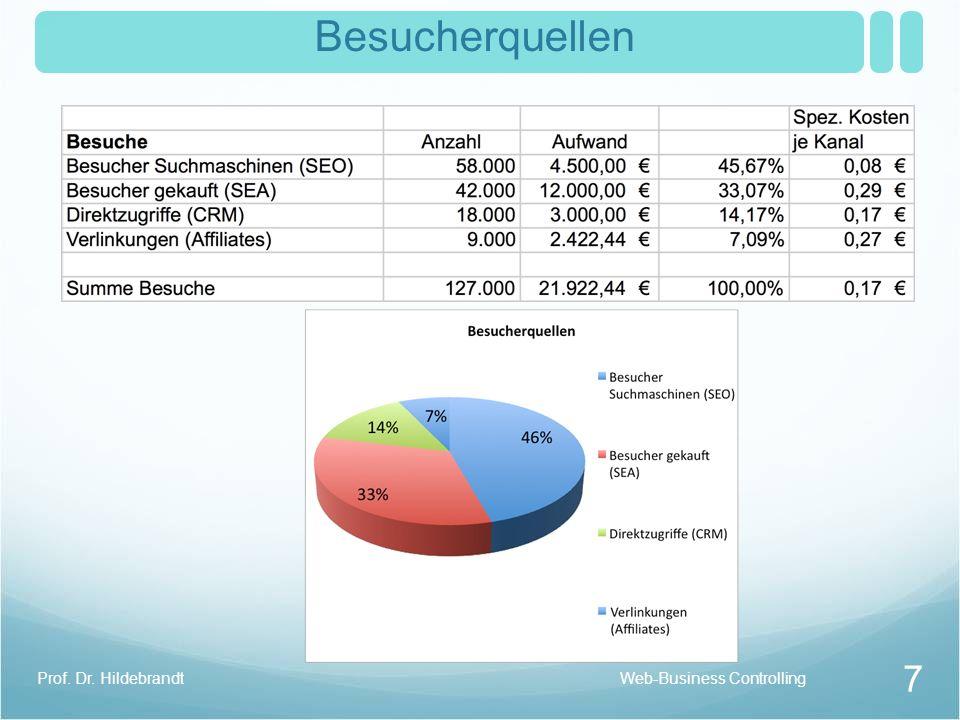 Fixe und variable Kosten Web Business EinführungProf. Dr. T. Hildebrandt 6