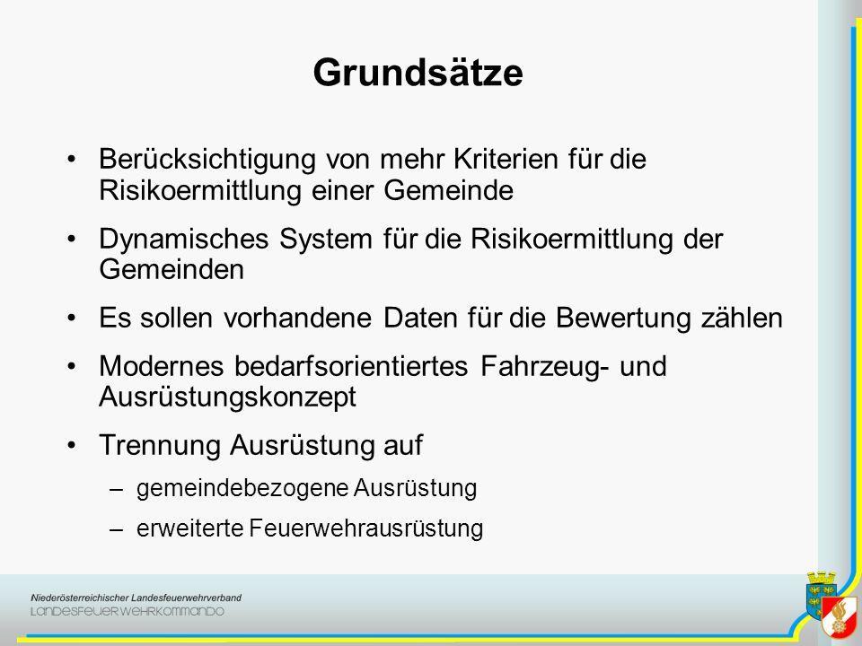 Grundsätze Berücksichtigung von mehr Kriterien für die Risikoermittlung einer Gemeinde Dynamisches System für die Risikoermittlung der Gemeinden Es so