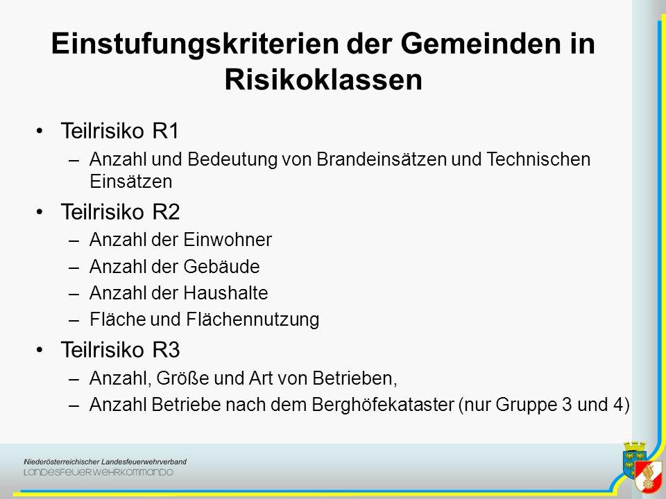 Einstufungskriterien der Gemeinden in Risikoklassen Teilrisiko R1 –Anzahl und Bedeutung von Brandeinsätzen und Technischen Einsätzen Teilrisiko R2 –An