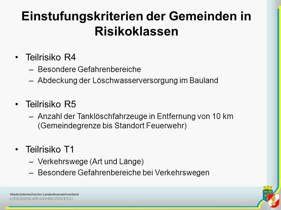 Einstufungskriterien der Gemeinden in Risikoklassen Teilrisiko R4 –Besondere Gefahrenbereiche –Abdeckung der Löschwasserversorgung im Bauland Teilrisi
