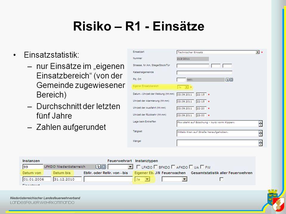 Risiko – R1 - Einsätze Einsatzstatistik: –nur Einsätze im eigenen Einsatzbereich (von der Gemeinde zugewiesener Bereich) –Durchschnitt der letzten fün