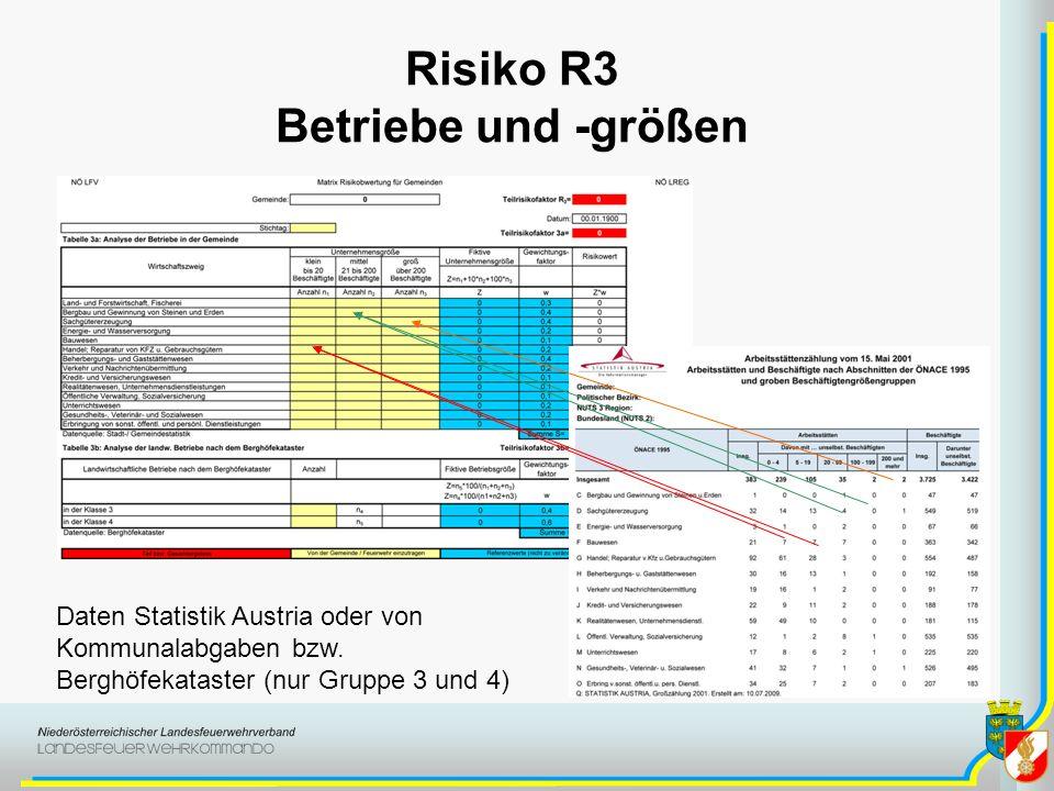 Risiko R3 Betriebe und -größen Daten Statistik Austria oder von Kommunalabgaben bzw. Berghöfekataster (nur Gruppe 3 und 4)