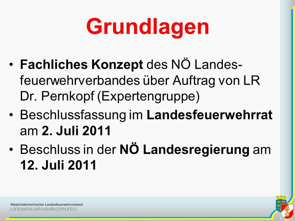 Grundlagen Fachliches Konzept des NÖ Landes- feuerwehrverbandes über Auftrag von LR Dr. Pernkopf (Expertengruppe) Beschlussfassung im Landesfeuerwehrr