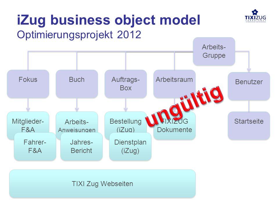 Buch iZug business object model Optimierungsprojekt 2012 Fokus Arbeitsraum Benutzer Startseite Auftrags- Box Arbeits- Gruppe TIXIZUG Dokumente Arbeits- Anweisungen Bestellung (iZug) Mitglieder- F&A Fahrer- F&A Jahres- Bericht TIXI Zug Webseiten Dienstplan (iZug)