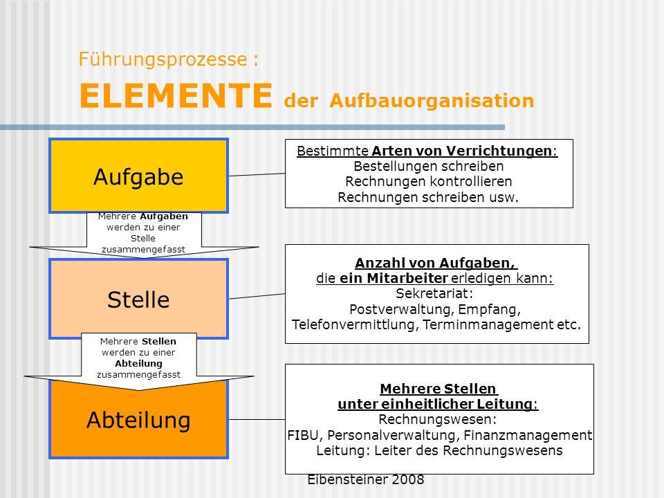 Eibensteiner 2008 Führungsprozesse : ELEMENTE der Aufbauorganisation Aufgabe Stelle Abteilung Bestimmte Arten von Verrichtungen: Bestellungen schreibe
